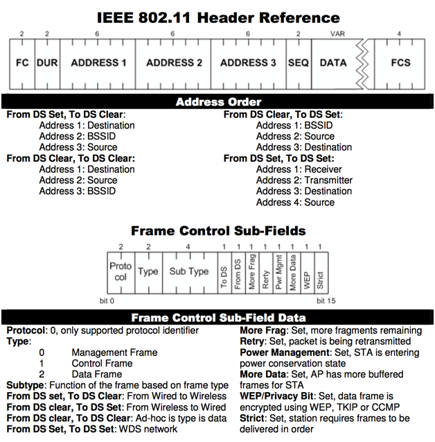 ieee 802 11 pocket reference guide sans institute besthealthjournals rh besthealthjournals com Top Spiral Pocket Guide Reference GDB Pocket Reference Guide